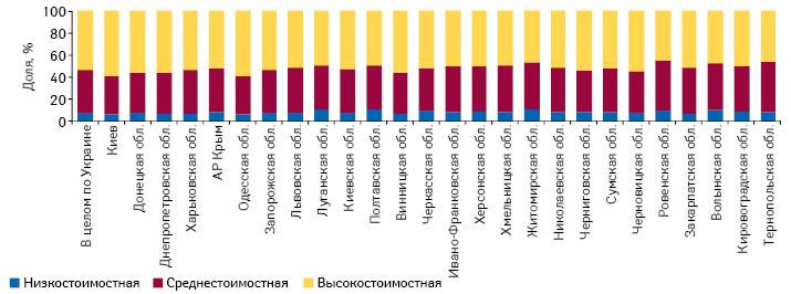 Удельный вес препаратов вобщем объеме продаж вденежном выражении вразрезе ценовых ниш врегионах Украины поитогам 2013 г.