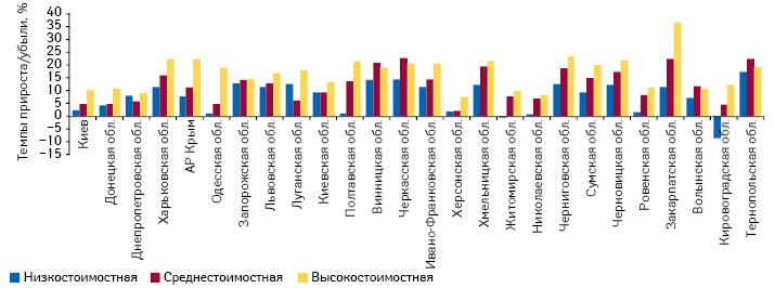 Темпы прироста/убыли объема аптечных продаж лекарственных средств вденежном выражении вразрезе ценовых ниш врегионах Украины поитогам 2013 г. посравнению спредыдущим годом