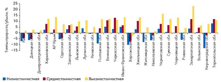 Темпы прироста/убыли объема аптечных продаж лекарственных средств внатуральном выражении вразрезе ценовых ниш врегионах Украины поитогам 2013 г. посравнению спредыдущим годом