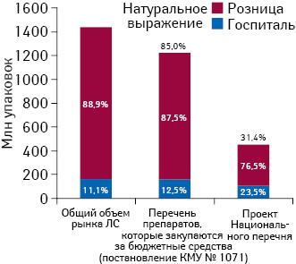 Доля лекарственных средств, включенных вперечень препаратов, которые закупаются за бюджетные средства (постановление КМУ № 1071), ивпроект Национального перечня, вобщем объеме рынка внатуральном выражении поитогам 2013 г.