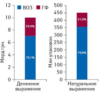 Доля препаратов, включенных впроект Национального перечня, вобщем объеме аптечных продаж игоспитальных закупок лекарственных средств поитогам 2013 г. вразрезе препаратов, рекомендованных перечнем ВОЗ иГосударственным формуляром Украины