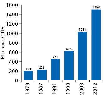Изменение стоимости разработки нового препарата в1979–2012 гг.