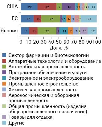 Удельный вес различных отраслей экономики вструктуре R&D-инвестиций США, ЕС иЯпонии в2012 г.