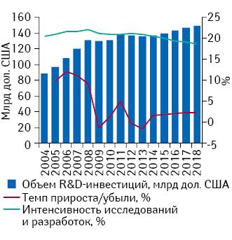 Объем мировых R&D-инвестиций фармацевтических ибиотехнологических компаний в2004–2013 гг. ипрогноз до 2018 г. суказанием темпов прироста/убыли иинтенсивности исследований иразработок