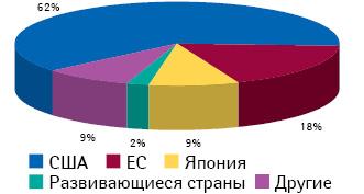 Географическая структура R&D-сегмента фармрынка в2012 г. пообъему продаж препаратов, лонч которых состоялся втечение 2007–2012 гг.