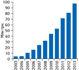 Динамика объема аптечных продаж СИНУПРЕТА вденежном выражении поитогам 2003–2013 гг.