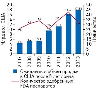 Объем продаж вСША одобренных лекарственных средств через 5 лет после лонча в2007–2013 гг.