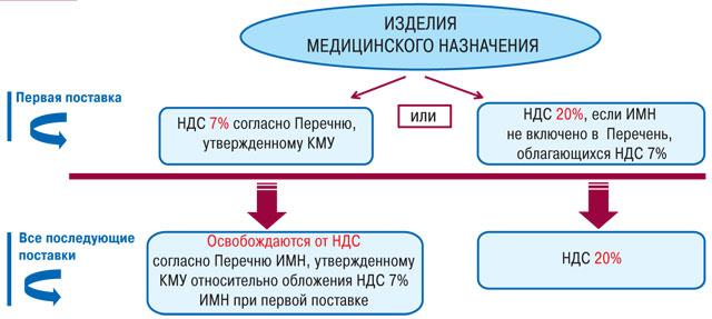 Налогообложение операций сизделиями медицинского назначения