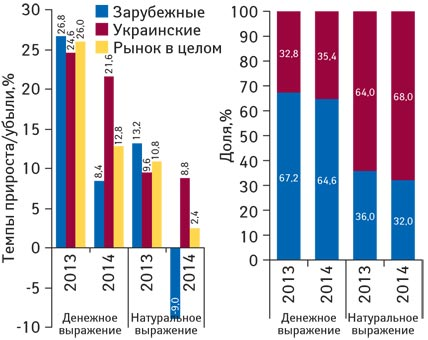 Структура аптечных продаж лекарственных средств украинского изарубежного производства вденежном инатуральном выражении, а также темпы прироста/убыли их реализации поитогам февраля 2013–2014 гг. посравнению саналогичным периодом предыдущего года