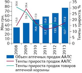 Объем розничной реализации ААЛС вденежном выражении за период 2008–2013 гг. суказанием темпов прироста объема аптечных продаж этих препаратов ивсех товаров «аптечной корзины» посравнению спредыдущим годом