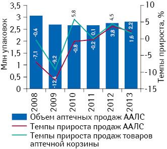 Объем розничной реализации ААЛС внатуральном выражении за период 2008–2013 гг. суказанием темпов прироста объема аптечных продаж данных препаратов ивсех товаров «аптечной корзины» посравнению спредыдущим годом