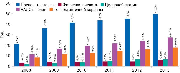 Средневзвешенная стоимость 1 упаковки ААЛС иих отдельных групп, а также порынку аптечных продаж вцелом за 2008–2013 гг. суказанием темпов прироста/убыли посравнению спредыдущим годом