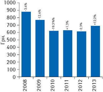 Средневзвешенная стоимость 1 упаковки стимуляторов эритропоэза за 2008–2013 гг. суказанием темпов прироста/убыли посравнению спредыдущим годом