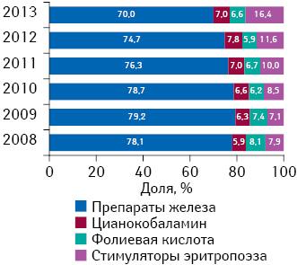 Структура аптечных продаж ААЛС вденежном выражении вразрезе отдельных групп поитогам 2008–2013 гг.