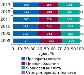 Структура аптечных продаж ААЛС внатуральном выражении вразрезе отдельных групп поитогам 2008–2013 гг.