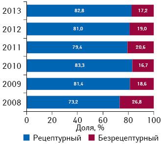 Структура розничной реализации ААЛС внатуральном выражении вразрезе рецептурного ибезрецептурного статуса в2008–2012 гг.