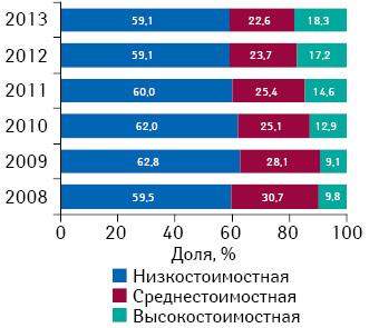 Структура розничной реализации ААЛС внатуральном выражении вразрезе ценовых ниш в2008–2013 гг.