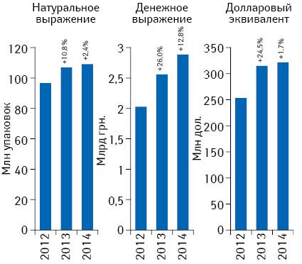 Объем аптечных продаж лекарственных средств вденежном инатуральном выражении, а также вдолларовом эквиваленте (покурсу Reuters) поитогам февраля 2012–2014 гг. суказанием темпов прироста посравнению саналогичным периодом предыдущего года