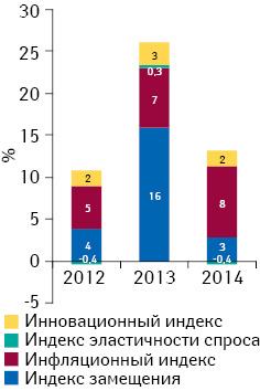 Индикаторы изменения объема аптечных продаж лекарственных средств вденежном выражении поитогам февраля 2012–2014 гг. посравнению саналогичным периодом предыдущего года