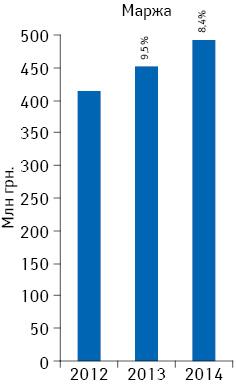 Динамика аптечной маржи от реализации лекарственных средств поитогам февраля 2012–2014 гг.