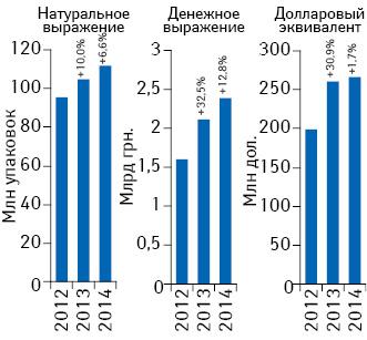 Объем поставок лекарственных средств ваптечные учреждения вденежном инатуральном выражении, а также вдолларовом эквиваленте (покурсу Reuters) поитогам февраля 2012–2014гг. суказанием темпов прироста посравнению саналогичным периодом предыдущего года