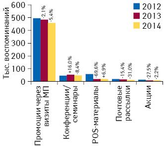 Количество воспоминаний специалистов здравоохранения о различных видах промоции лекарственных средств поитогам февраля 2012–2014гг. суказанием темпов прироста/убыли посравнению саналогичным периодом предыдущего года