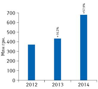 Динамика объема инвестиций***** фармкомпаний врекламу лекарственных средств наТВ поитогам февраля 2012–2014гг. суказанием темпов прироста посравнению саналогичным периодом предыдущего года