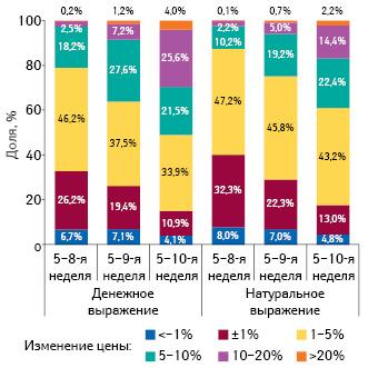 Градация прироста/убыли цены налекарственные средства впериод с5-й по8–10-ю неделю 2014 г., а также структура их аптечных продаж за 8–10 нед 2014 г. соответственно