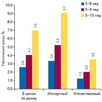 Среднее изменение цены впериод с5-й по8–10-ю неделю 2014 г. вразрезе препаратов украинского изарубежного производства
