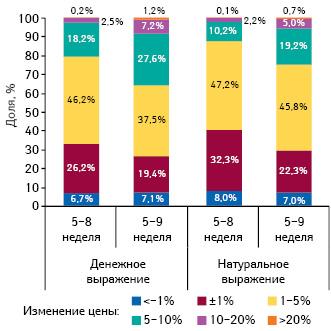 Градация прироста/убыли цены налекарственные средства впериод с5-й по8-ю ис5-й по9-ю недели 2014 г., а также структура их аптечных продаж за 8 и9 недель 2014 г. соответственно