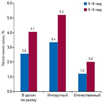 Среднее изменение цены впериод с5-й по8-ю ис5-й по9-ю недели 2014 г. вразрезе препаратов украинского изарубежного производства