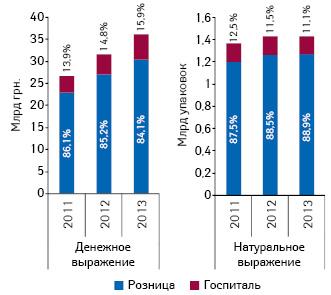 Динамика объема розничной реализации игоспитальных закупок лекарственных средств вденежном инатуральном выражении суказанием их долевого участия вобщей структуре рынка лекарств поитогам 2011–2013 гг.