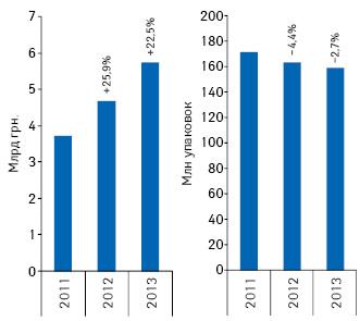 Объем госпитальных закупок лекарственных средств вденежном инатуральном выражении поитогам 2011–2013 гг. суказанием темпов прироста/убыли посравнению саналогичным периодом предыдущего года