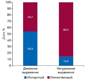 Удельный вес госпитальных закупок лекарственных средств зарубежного иотечественного производства (повладельцу лицензии) вденежном инатуральном выражении поитогам 2013 г.