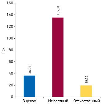 Средневзвешенная стоимость 1 упаковки препаратов отечественного изарубежного производства всегменте госпитальных закупок поитогам 2013 г.