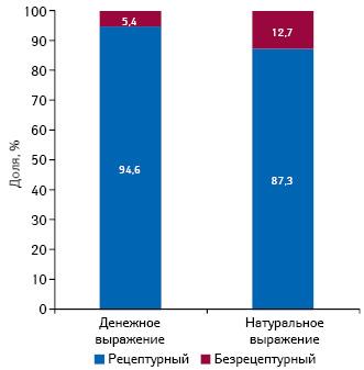 Удельный вес госпитальных закупок рецептурных ибезрецептурных лекарственных средств вденежном инатуральном выражении поитогам 2013 г.