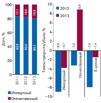 Удельный вес количества воспоминаний специалистов здравоохранения о различных видах промоции поитогам 2011–2013 гг., а также темпы их прироста/убыли посравнению саналогичным периодом предыдущего года