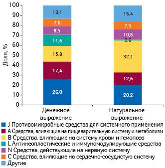 Удельный вес препаратов групп АТС-классификации пообъему госпитальных закупок вденежном инатуральном выражении поитогам 2013 г.