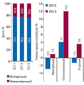Удельный вес количества воспоминаний специалистов здравоохранения о назначениях поитогам 2011–2013 гг., а также темпы их прироста/убыли посравнению саналогичным периодом предыдущего года