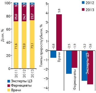 Динамика воспоминаний специалистов здравоохранения о промоции лекарственных средств посредством визитов МП суказанием их удельного веса поитогам 2011–2013 гг., а также темпы прироста/убыли поитогам 2012–2013 гг. посравнению саналогичным периодом предыдущего года