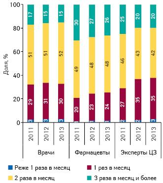 Удельный вес количества воспоминаний специалистов здравоохранения о промоциях МП вразрезе частоты посещений поитогам 2011–2013 гг.