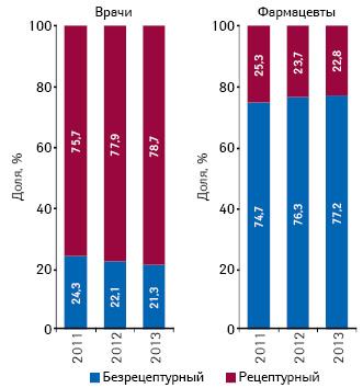 Структура воспоминаний о промоции лекарственных средств вразрезе их рецептурного статуса посредством визитов МП кврачам ифармацевтам поитогам 2011–2013 гг.