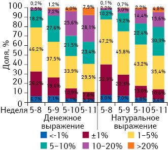 Градация прироста/убыли цены налекарственные средства впериод с5-й по8–11-ю неделю 2014 г., а также структура их аптечных продаж за 8–11 нед 2014 г. соответственно