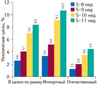 Среднее изменение цены впериод с5-й по8–11‑ю  неделю 2014 г. вразрезе препаратов украинского изарубежного производства
