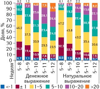Среднее изменение цены впериод с5-й по8–12‑ю неделю 2014 г. вразрезе препаратов украинского изарубежного производства