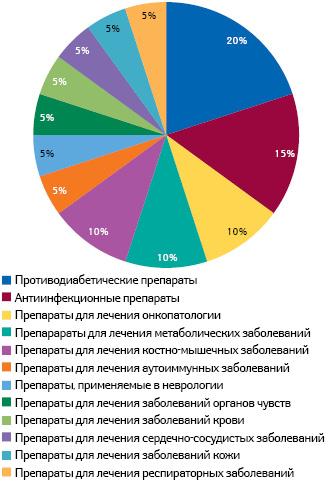 Наиболее популярные терапевтические направления вструктуре кандидатов впрепараты/препаратов, лонч которых ожидается в2014г.