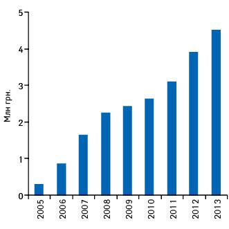 Динамика объема аптечных продаж ТОНЗИПРЕТА вденежном выражении поитогам 2005–2013 гг.