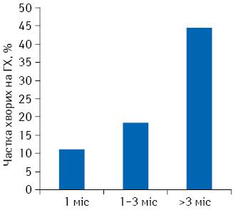 Частка хворих наГХ, що отримали лікарські засоби під час реалізації Пілотного проекту, порівняно із загальною кількістю хворих наГХ