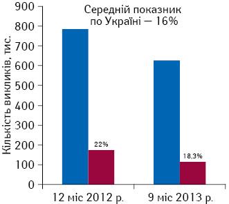 Кількість викликів ектреної (швидкої) медичної допомоги наприкладі Харківської обл.