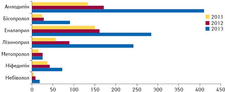 Кількість отриманих повідомлень про ПР при застосуванні основних антигіпертензивних лікарських засобів за МНН протягом 2011–2013 рр.